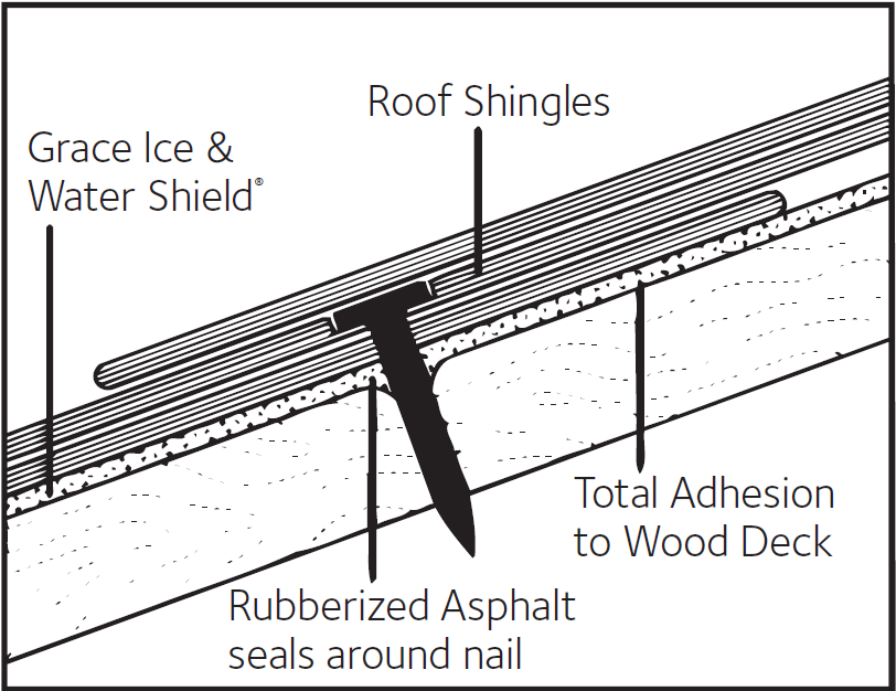 Grace Ice Amp Water Shield 174 Gcp Applied Technologies